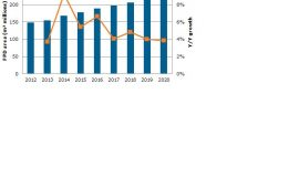 Figure 1: Flat Panel Display Demand Area (Million Square Meters) Source: Quarterly Worldwide FPD Shipment and Forecast Report.