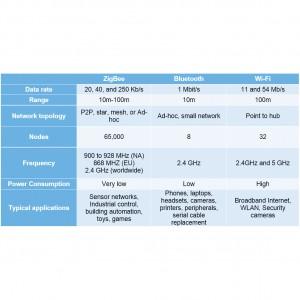 Table 1: Comparison of popular RF technologies.