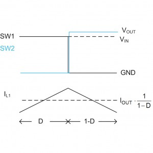 Figure 8. Two-switch, single inductor buck-boost waveforms in buck-boost-mode.