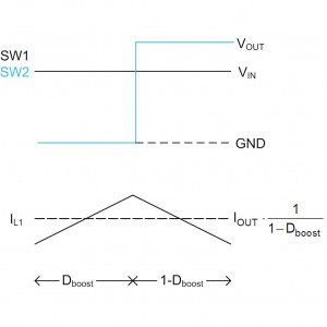 Figure 10. Four-switch, buck-boost waveforms in boost-mode.
