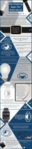 Infographic - Developing for Wearables (PRNewsFoto/Clutch)