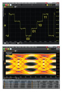 Figure 2: PAM-4 produces twice the throughput versus NRZ signaling when both are using the same baud rate. PAM-4 does this by using four voltage levels and encoding two bits on each symbol. The transitions between crossings produce an eye diagram with three distinct eyes.