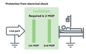 Figure 1 – Isolation from electrical shock - two measures of protection required.