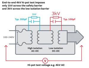 Figure 4 – Safety testing of combined ac-dc and dc-dc systems.