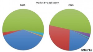 Figure 1: The market composition for thin film, flexible or printed technology storage devices is drastically transforming. Source: IDTechEx