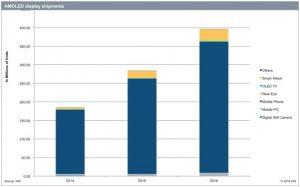 AMOLED growth chart