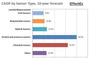 ~Sensors driving next-generation wearable (Chart)