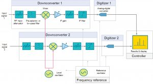 Figure 2: Using a shared LO to achieve phase coherency with multi-channel analyzers