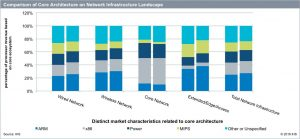 High Performance Processors in Network Infrastructure (chart)