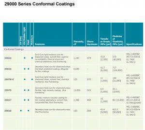 Microsoft Word - Electronic Coating Technologies Multi-Cure 2981