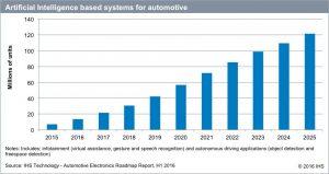 autonomous driving IHS