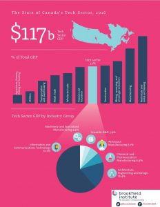 Infographic details highlights of The State of Canada's Tech Sector, 2016, a new report by the Brookfield Institute for Innovation + Entrepreneurship (CNW Group/Ryerson University)
