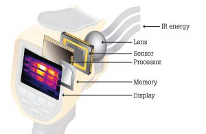 Figure 1: Anatomy of an infrared camera.