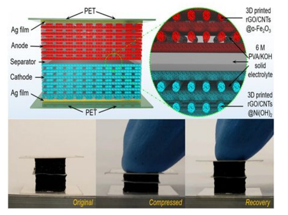 3-D printed batteries demonstrate a 'quasi-solid-state' thumbnail