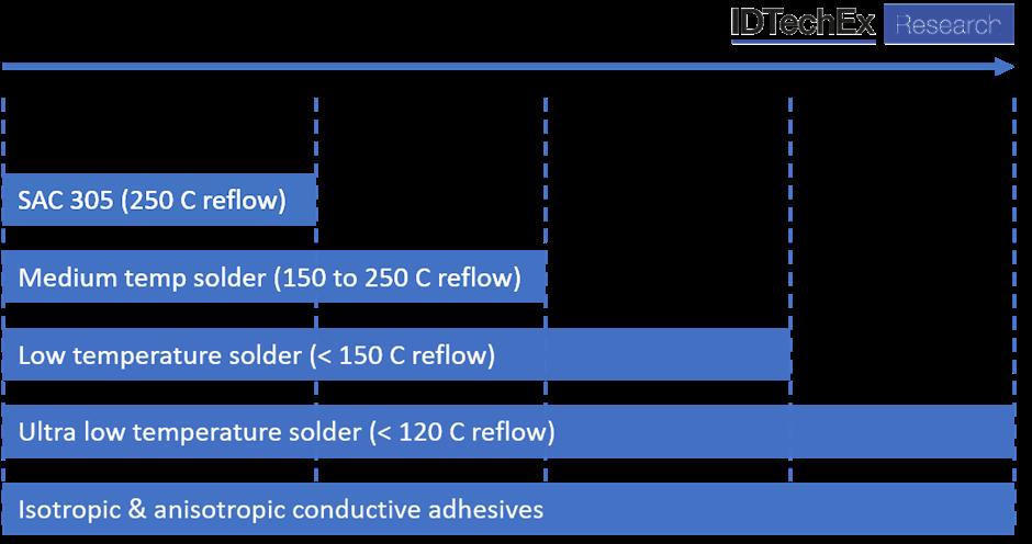 Flexible Hybrid IDTechEx Fig1