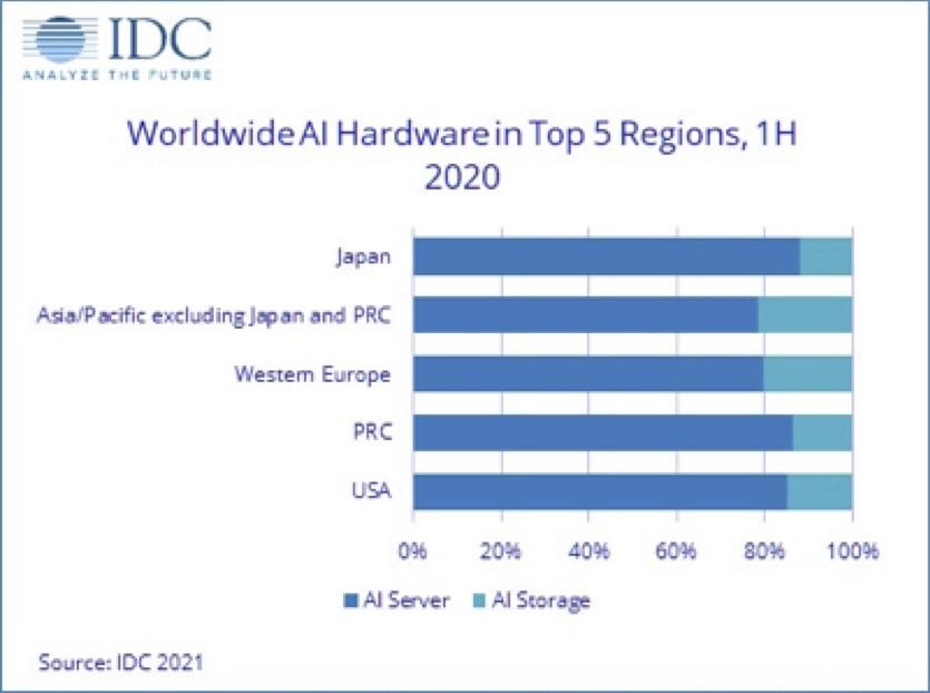 IDC Fig 3