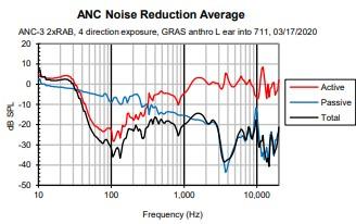 Graph 1 ANC performance, Knowles BA earphone