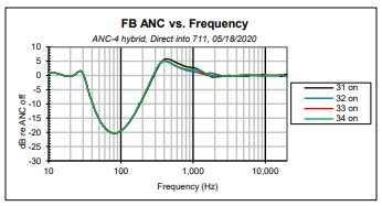 Graph 7 Unwanted ANC gain as result of high-order woofer filter