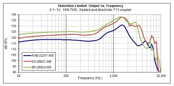 Graph 8 Maximum output v. frequency for 10% THD, three BA families