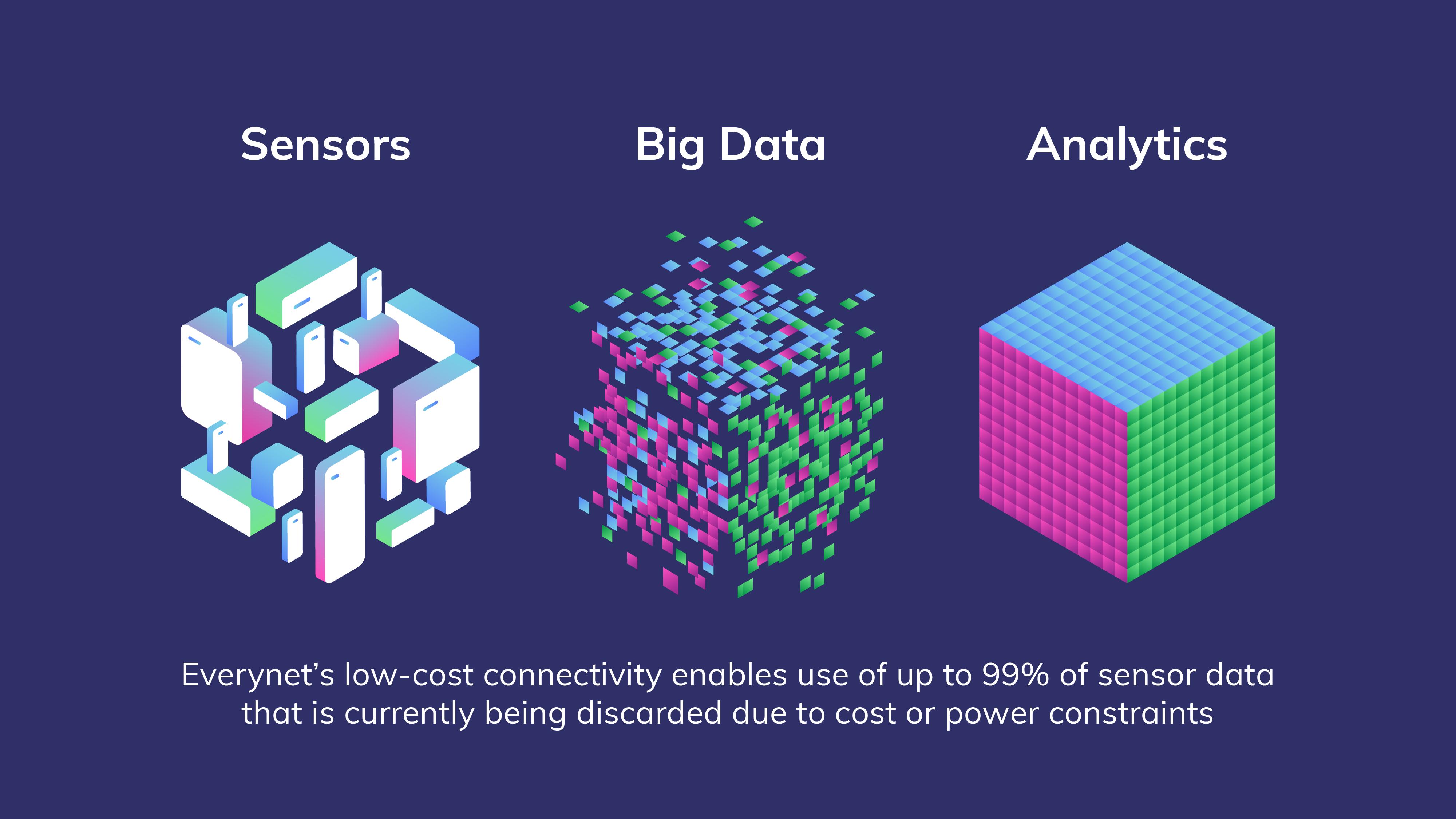 Everynet Big Data