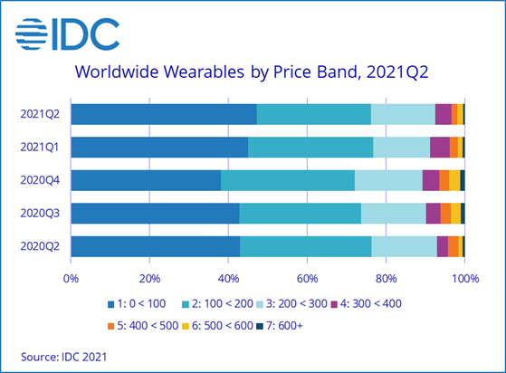 IDC Wearables tracker Chart